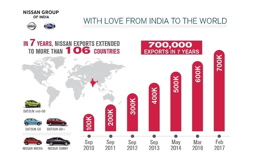 nissans export growth