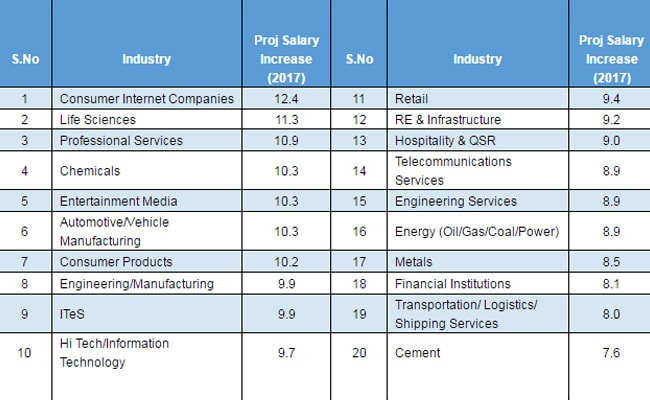 projected salary increase