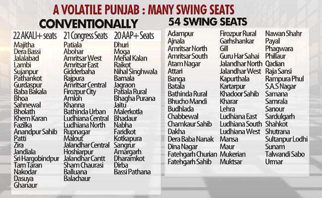 punjab swing seats