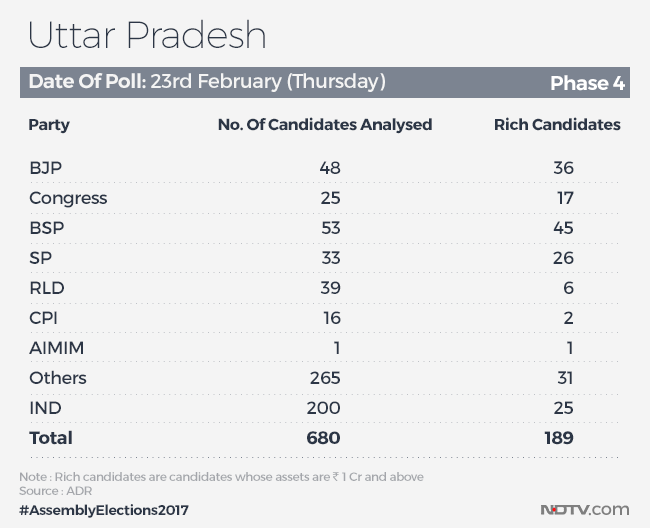 up election phase 4 rich candidates gfx