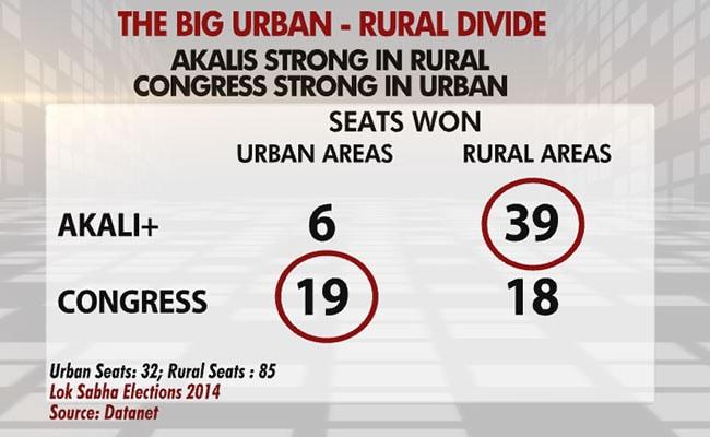 urban divide