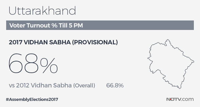 uttarakhand elections 2017 facts 4 turnout