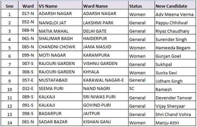 aap new list