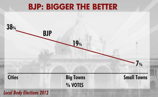 bjp bigger better