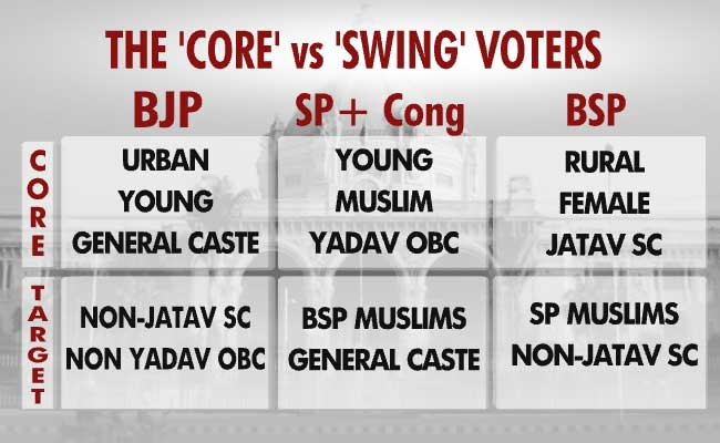 core vs swing