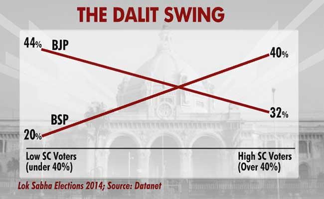dalit swing