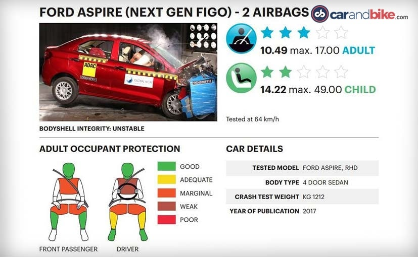 ford figo aspire crash test