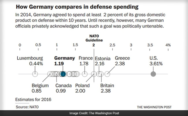 germany defence spending