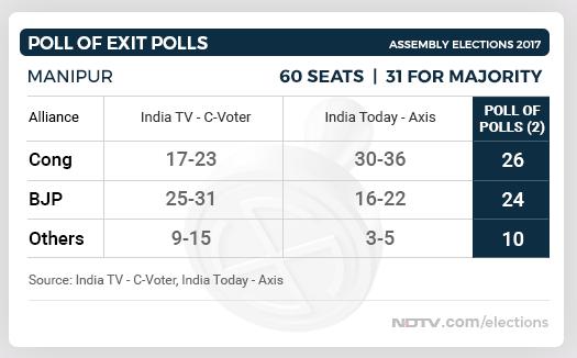 manipur exit polls
