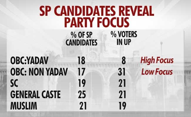 sp candidates