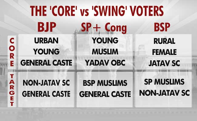 up battleground core vs swing