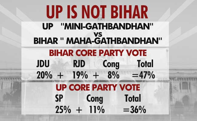 up is not bihar