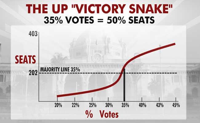 up poll snake