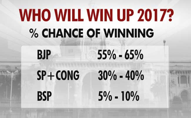 up win percent