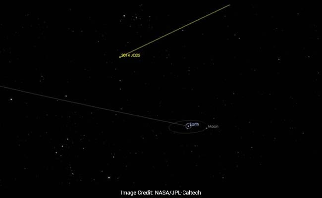 Asteroid to fly past Earth on April 19