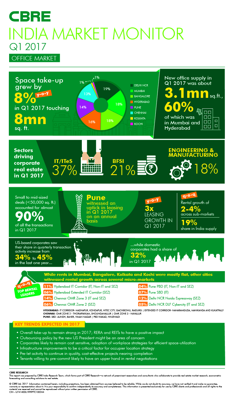cbre amcham indian real estate report India indonesia japan korea 2018 global real estate market outlook report explores key themes for cbre named top real estate brand in lipsey survey cbre.