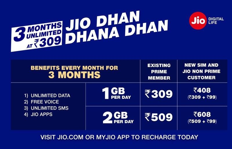 Jio Dhan Dhana Dhan Offer: Reliance Jio Giving 1GB Data Per Day for 3 Months at Rs. 309