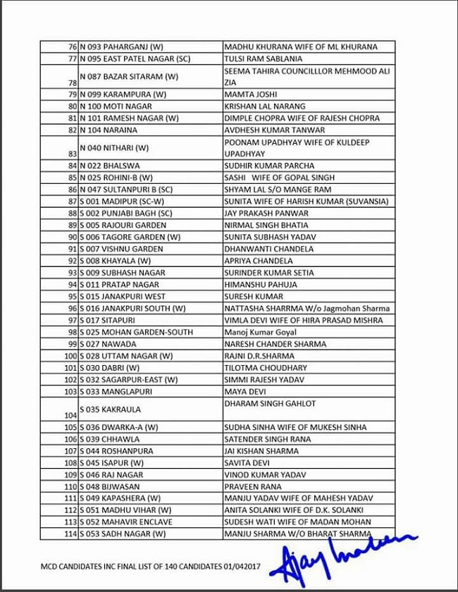 mcd election congress candidates list