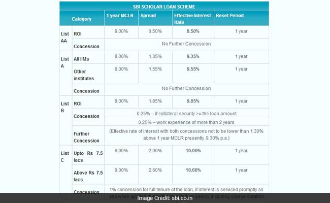 sbi scholar loan rates