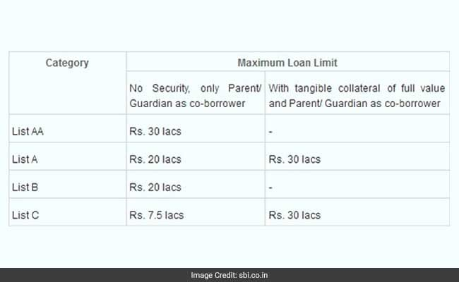 sbi scholar loan types