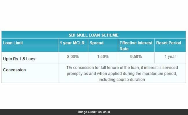 sbi skill loan 650