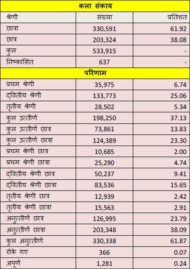 bihar bseb results 01