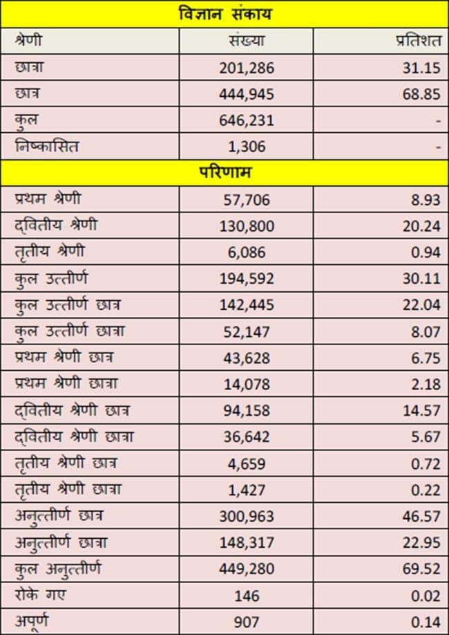 bihar bseb results 03