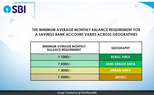 axis bank minimum balance for savings account penalty