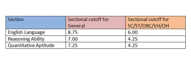 sbi po prelims 2016 sectional cutoff