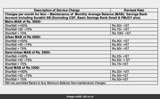 sbi service charges 650