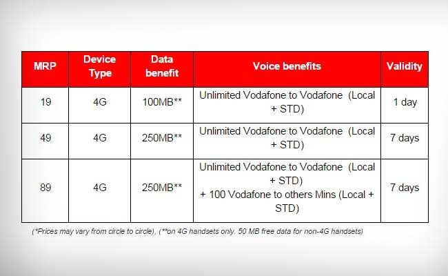 Free download Activate Internet Vodafone Prepaid programs ...