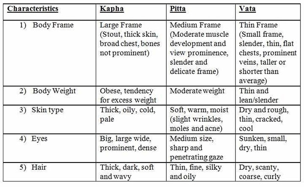 Know Your Prakriti: Are You Vata, Pitta or Kapha? - NDTV Food