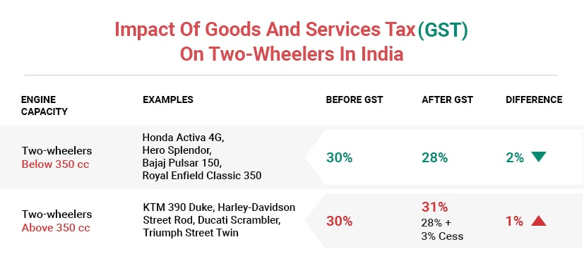 gst slabs and impact on two wheeler prices