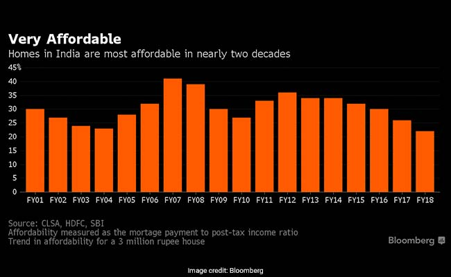 india affordable housing real estate bloomberg