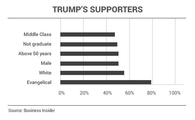 trump supporters 650