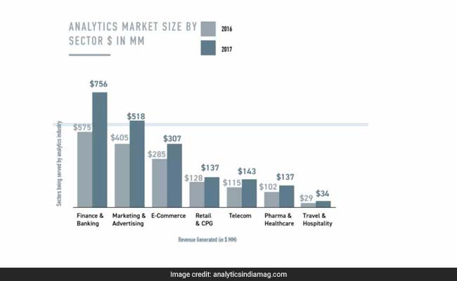 analytics revenue by sector analytics india mag