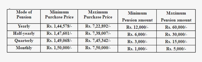 pension table 650