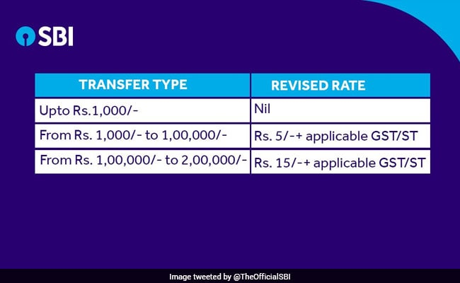 Also Transfers From Rs 1 Lakh To 2 Will Attract A Charge Of 15 Plus Licable Gst According Sbi