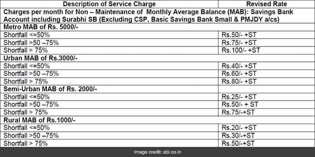 sbi minimum balance