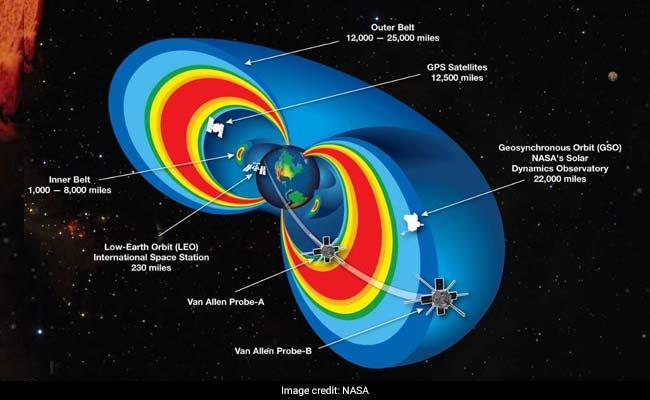van allen radiation belts nasa wp