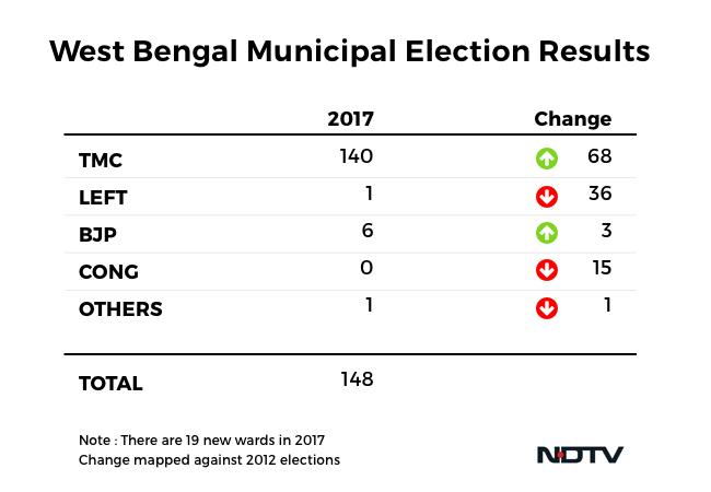 bengal municipal polls gfx