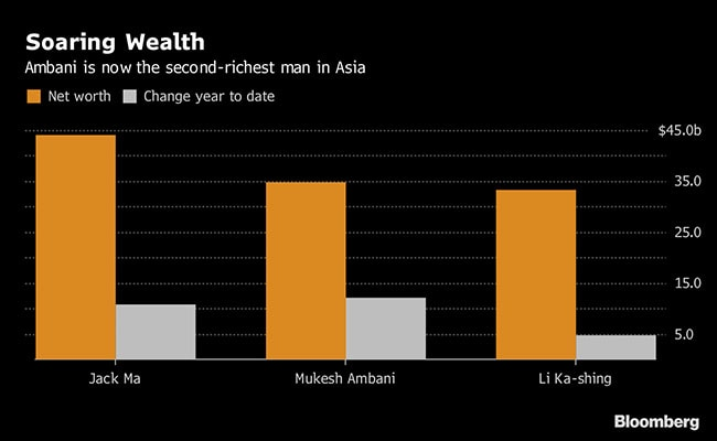 mukesh ambani wealth bloomberg