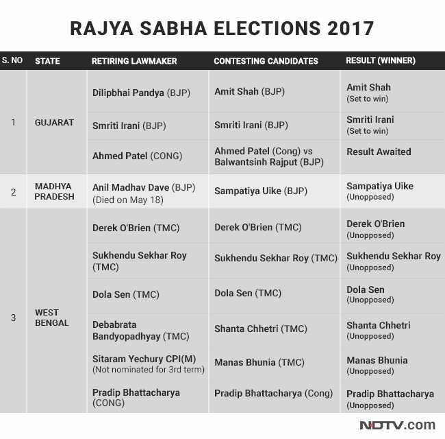 rajya sabha chart