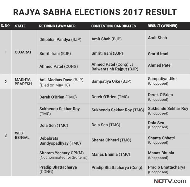 rajya sabha election chart winners