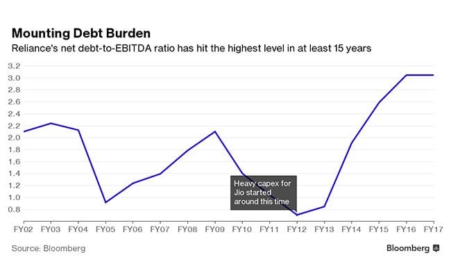 reliance industries debt ebitda bloomberg