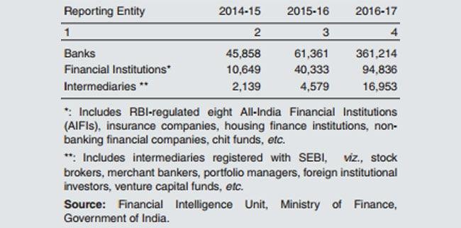 suspicious transactions rbi document