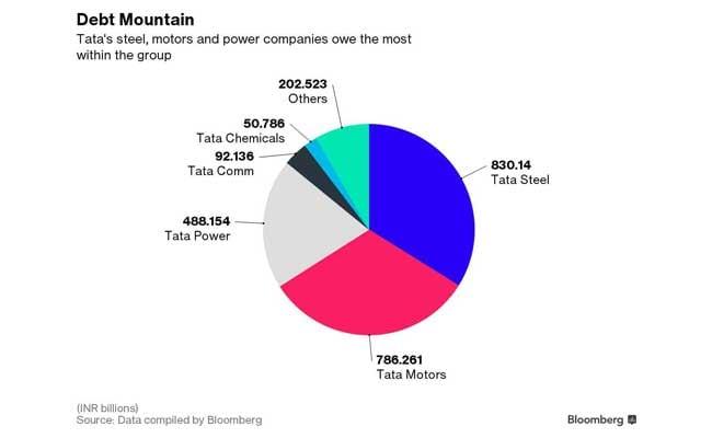 tata group companies debt bloomberg