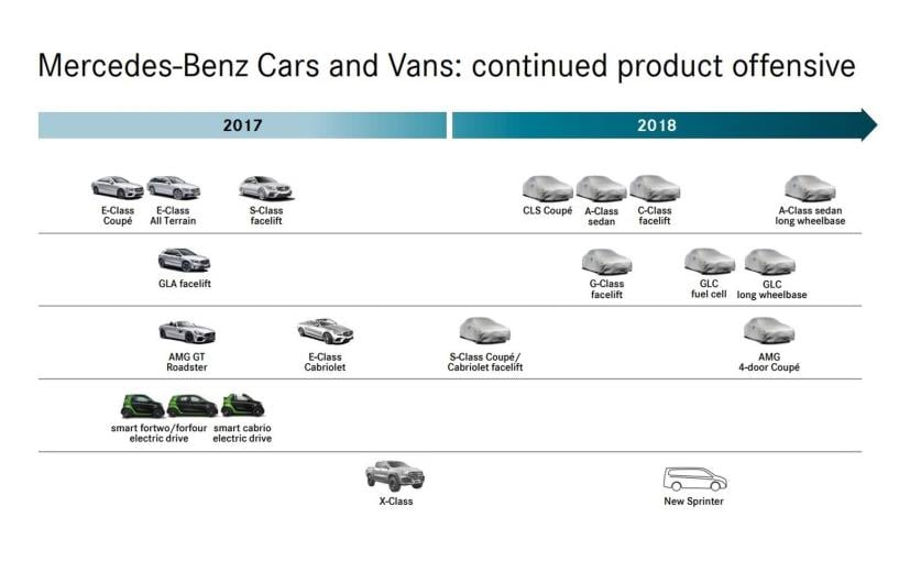 mercedes benz announces product line up for 2018 ndtv