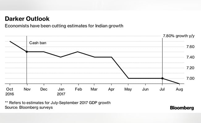 economists on india bloomberg