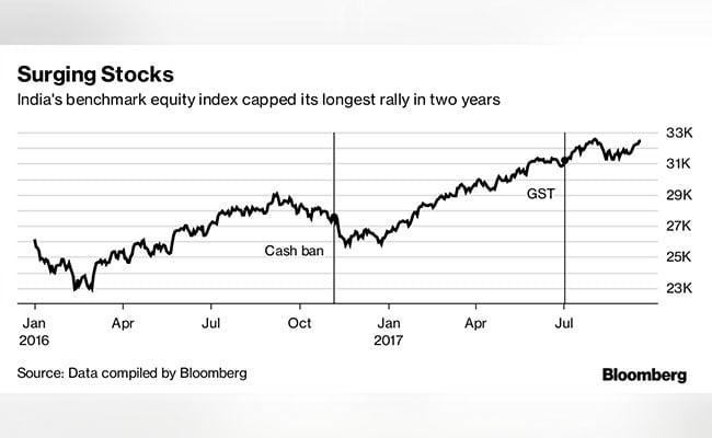 indian stock market bloomberg